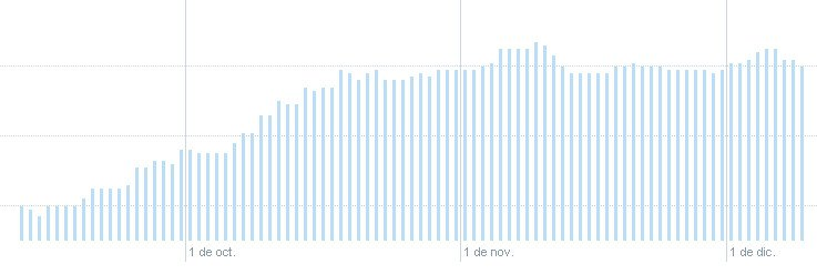 Twitter Analytics Audiencia